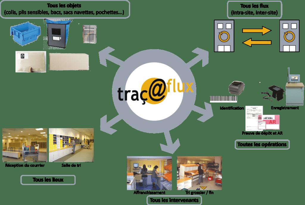 Courrier, traçabilité, Traç@flux, plis, colis