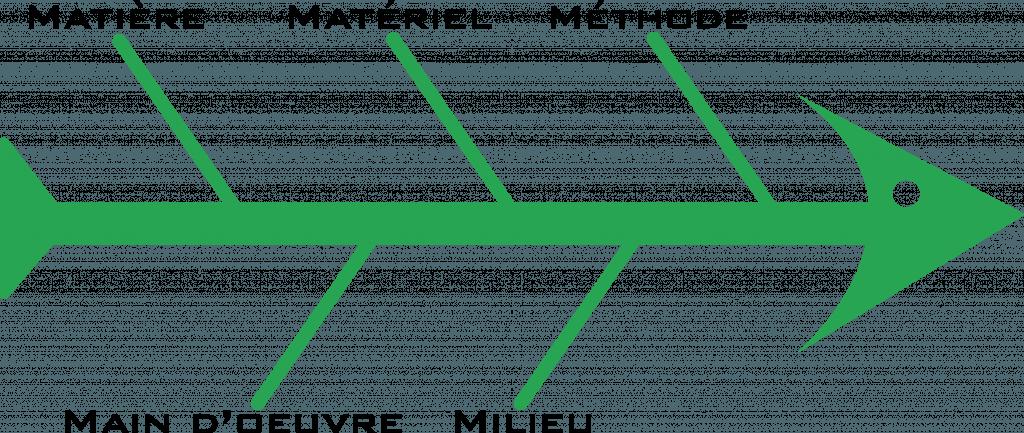 Infographie5M