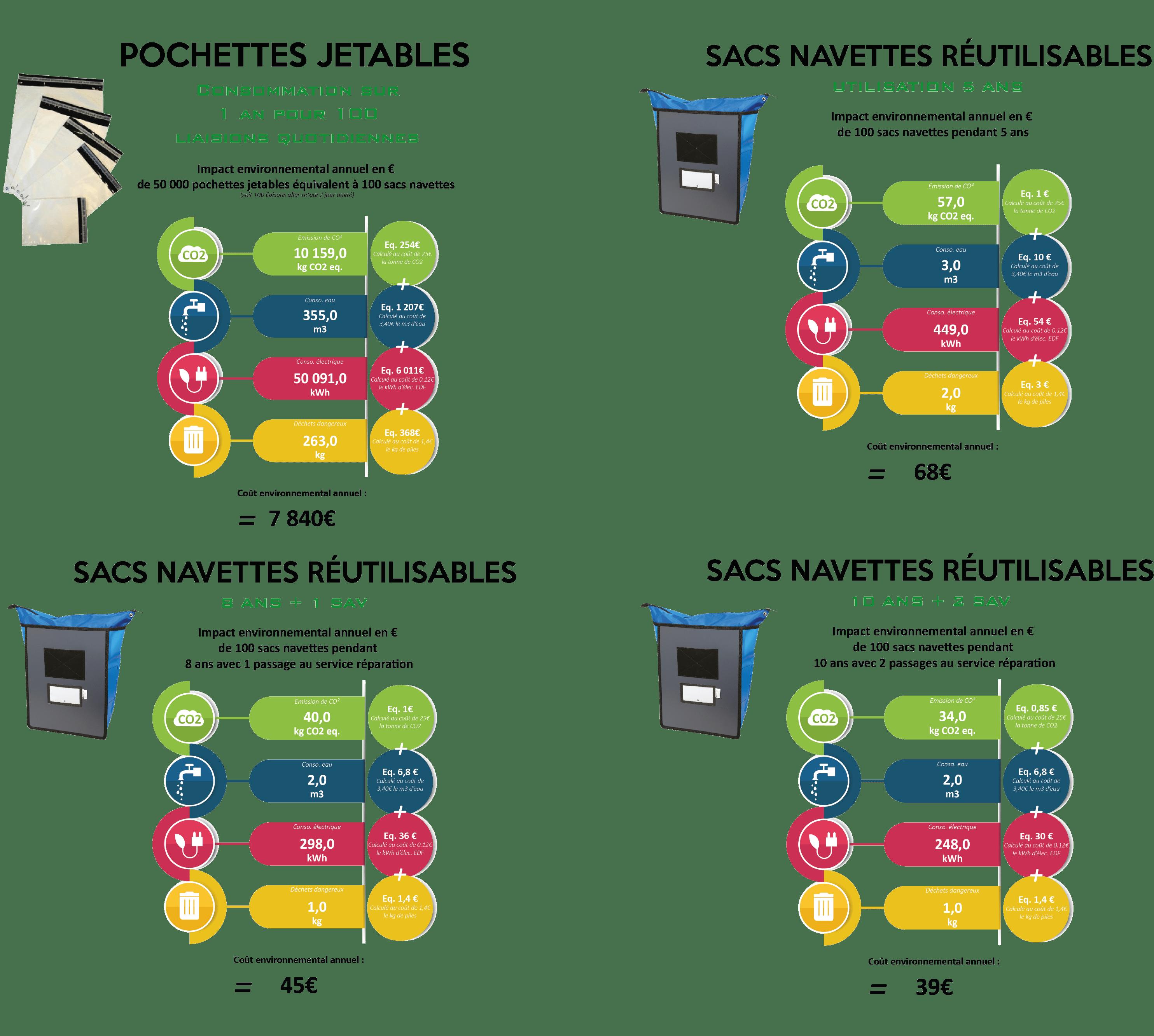 Infographie coût environnemental, navette / pochettes